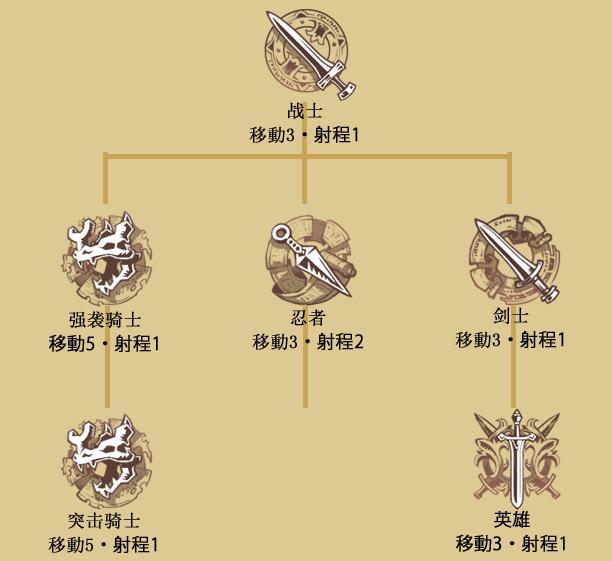 マシュー突击骑士(クラスツリー)