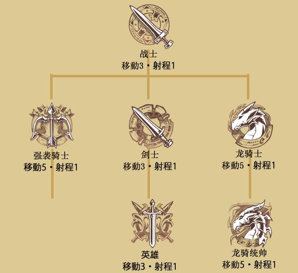 マシュー龙骑统帅(クラスツリー)