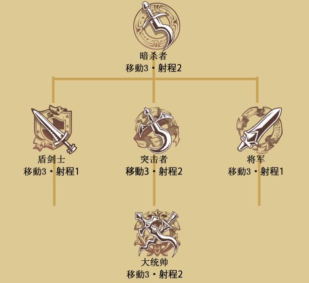 ロウガ(クラスツリー)